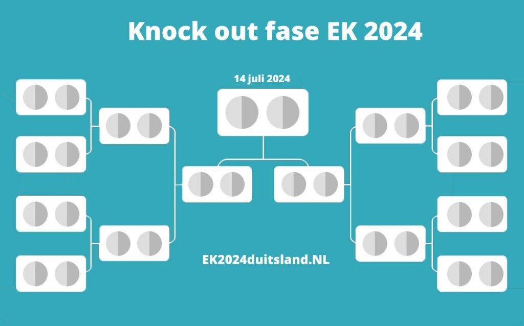achtste finales ek 2024 voetbal invulschema